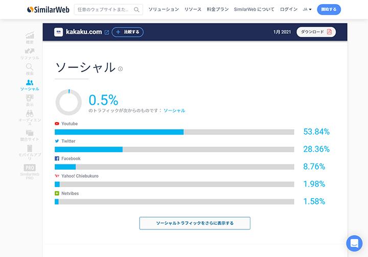 SimilarWebでの競合他社のSNSトラフィック状況