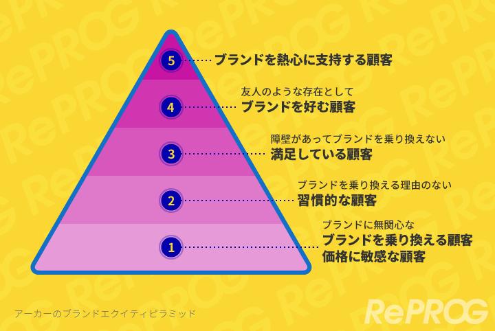 ブランドエクイティピラミッド