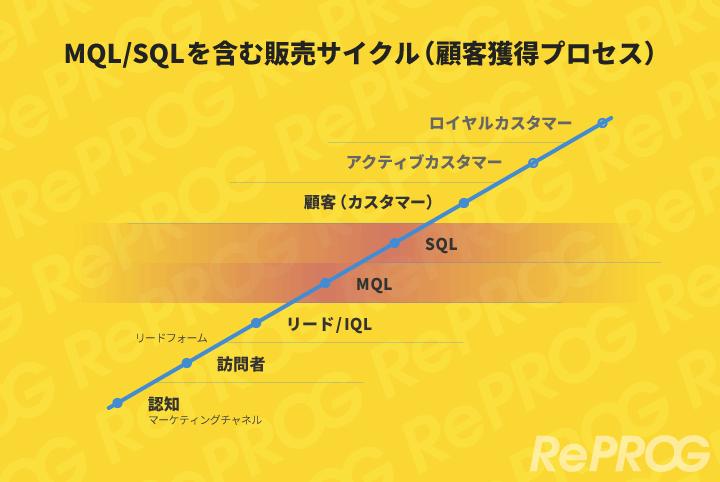 MQL、SQL、販売サイクル