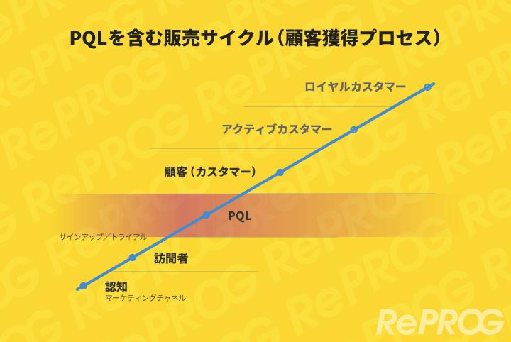 PQL、販売サイクル