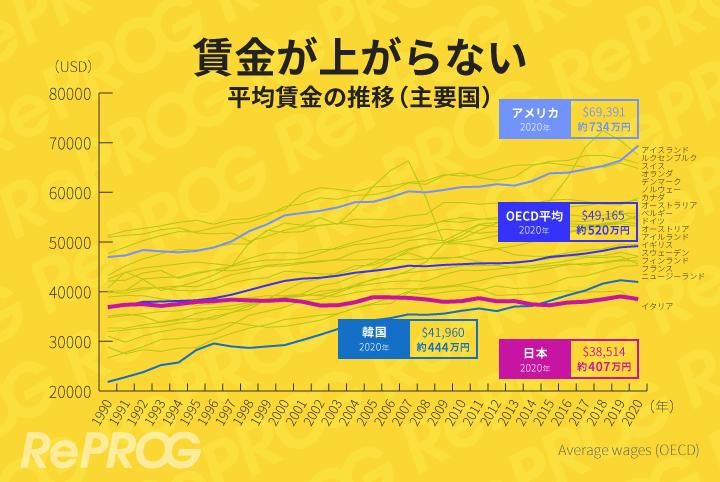 世界主要国が賃金上昇しているにも関わらず、日本は賃金が横ばい
