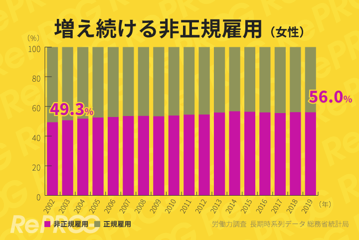 特に女性の非正規雇用が増加