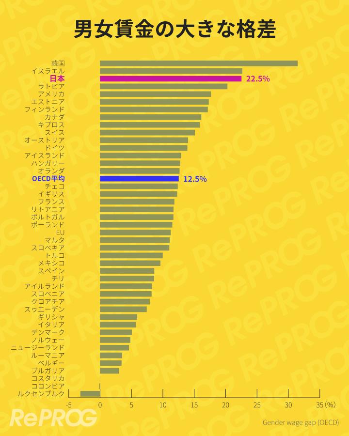 日本の男女賃金格差は世界的に有数の大きさ