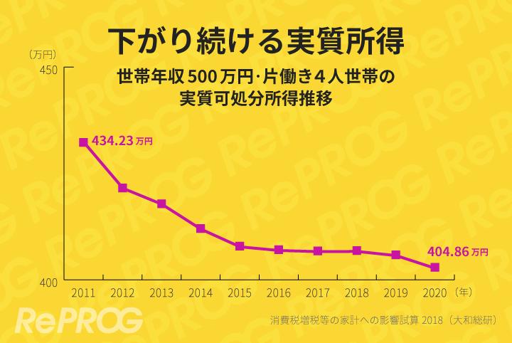 実質可処分所得は年々減少