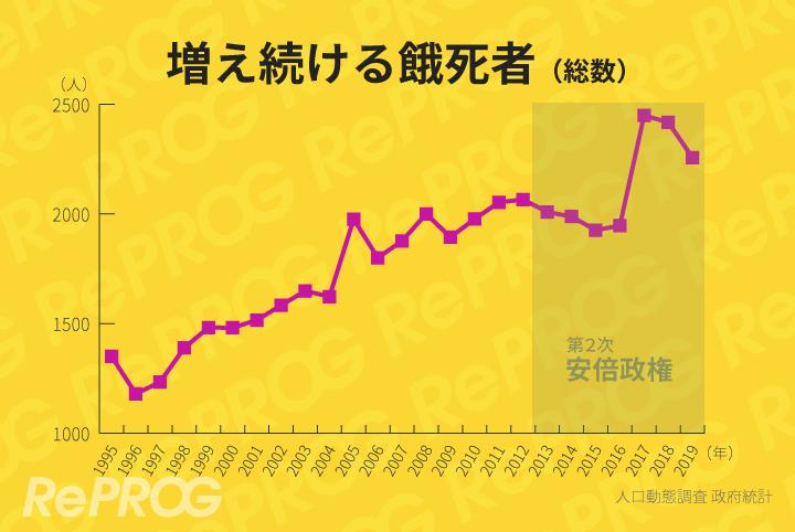 安倍政権で急上昇した餓死者数