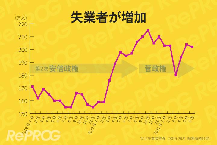 安倍政権末期から失業者が急増