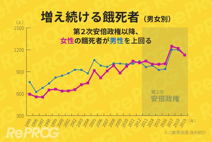 安倍政権で女性の餓死者が増加