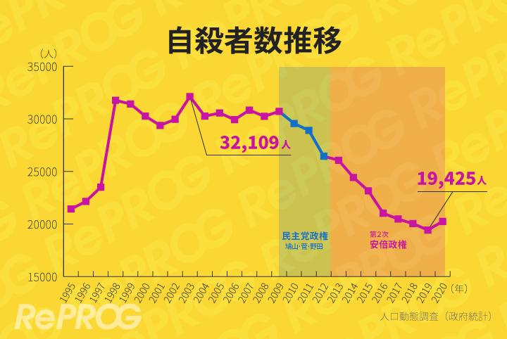 日本では公式統計上自殺者が減っています