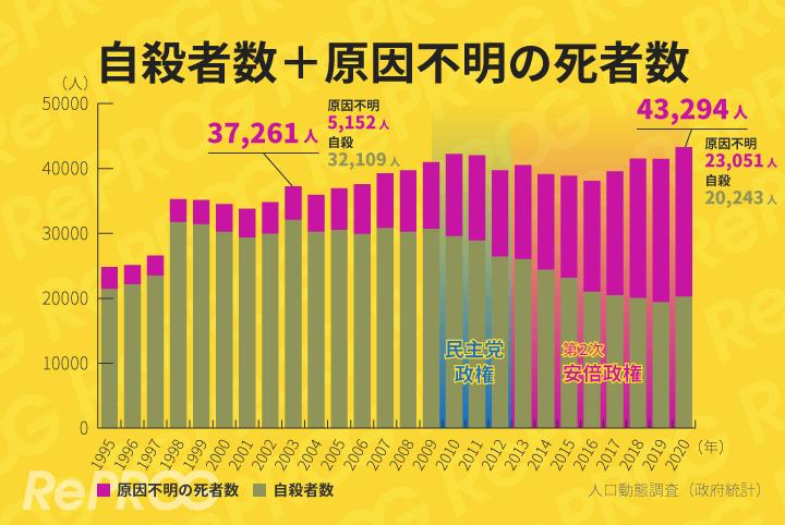 自殺者数と原因不明の死者数とを加えると、近年になるほど死者が増えています