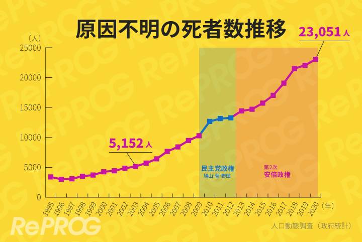 日本では原因不明の死者数が安倍政権で激増しました
